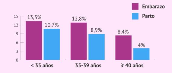 Imagen: Tasas de éxito de la inseminación artificial conyugal