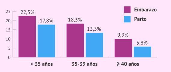 Imagen: Tasas de éxito de la inseminación artificial de donante