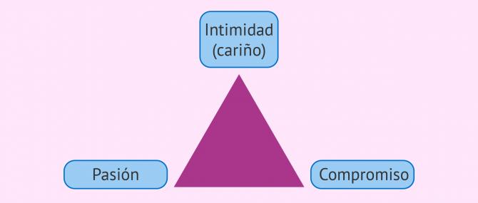 Imagen: Teoría Triangular de Robert Sternberg