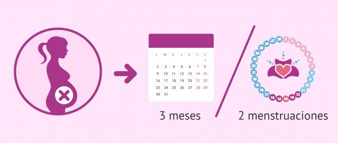 ¿Cuánto tiempo ha de pasar tras un aborto para intentar el embarazo?