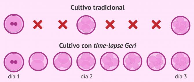 Imagen: comparación del cultivo embrionario tradicional y con sistema Time-Lapse Geri