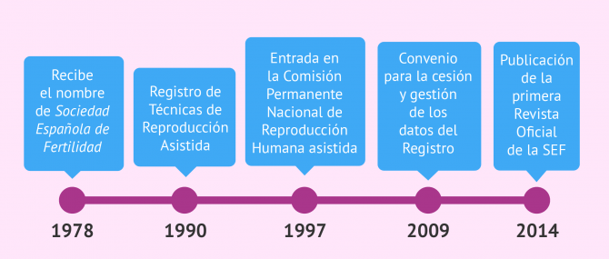 Imagen: Fechas históricas de la SEF