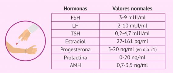 Valores normales de las hormonas femeninas