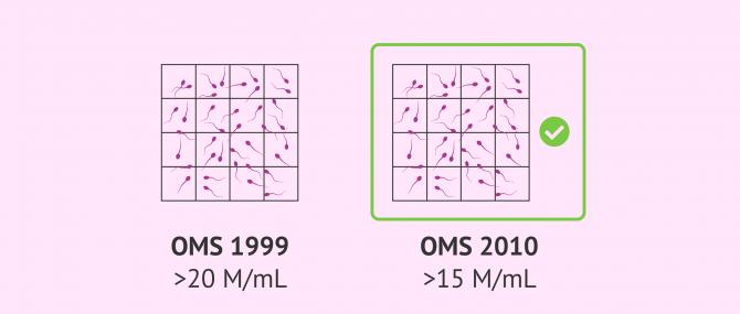 Imagen: Valores de referencia de la OMS para la concentración espermática